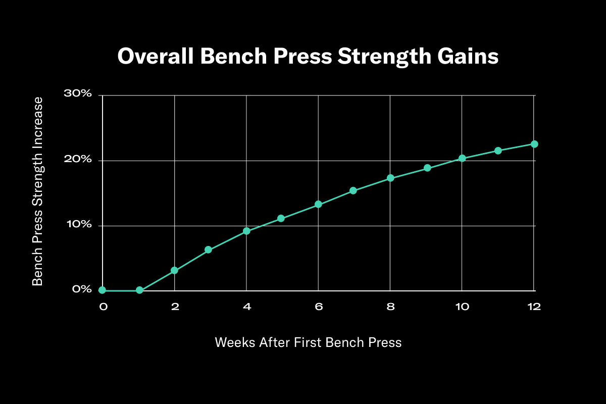 graph showing the overall bench press gains over the course of 12 weeks