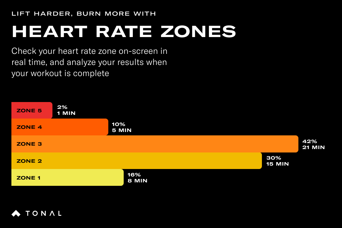 black screen with a colourful graph showing different heart rate zones with a the following text: Check your heart rate zone on-screen in real time, and analyze your results when your workout is complete.